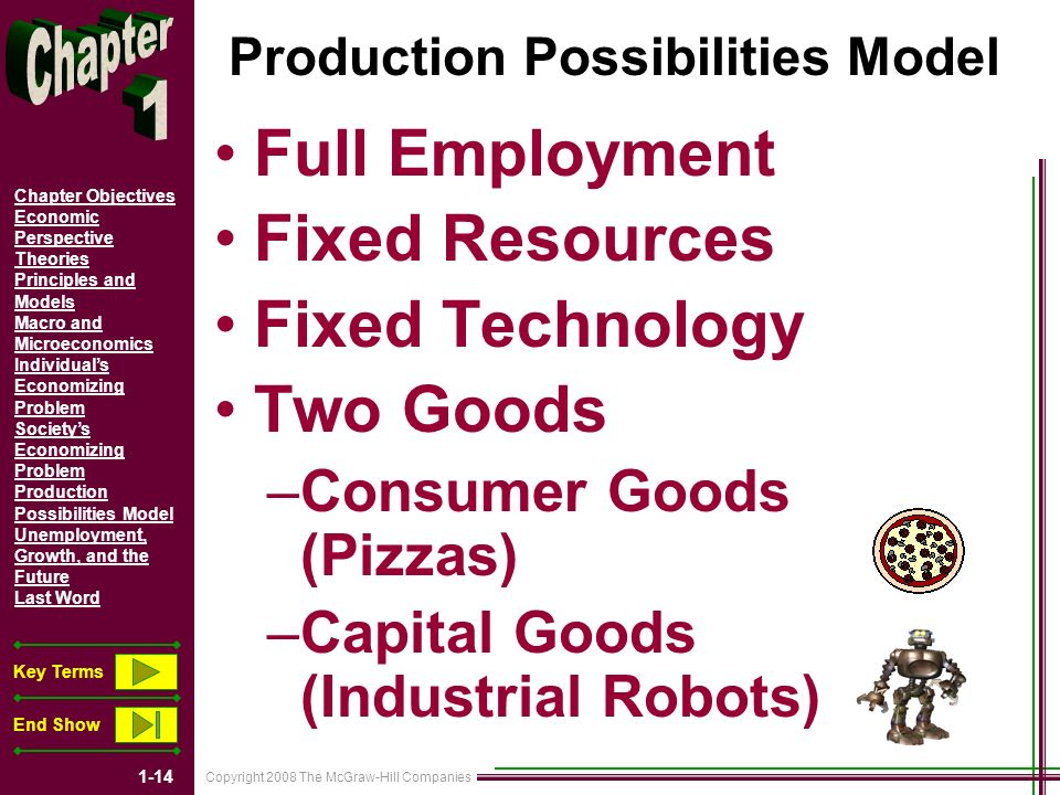 Copyright 2008 The McGraw-Hill Companies 1-14 Chapter Objectives Economic Perspective Theories Principles and Models Macro and Microeconomics Individuals Economizing Problem Societys Economizing Problem Production Possibilities Model Unemployment, Growth, and the Future Last Word Key Terms End Show Production Possibilities Model Full Employment Fixed Resources Fixed Technology Two Goods –Consumer Goods (Pizzas) –Capital Goods (Industrial Robots)