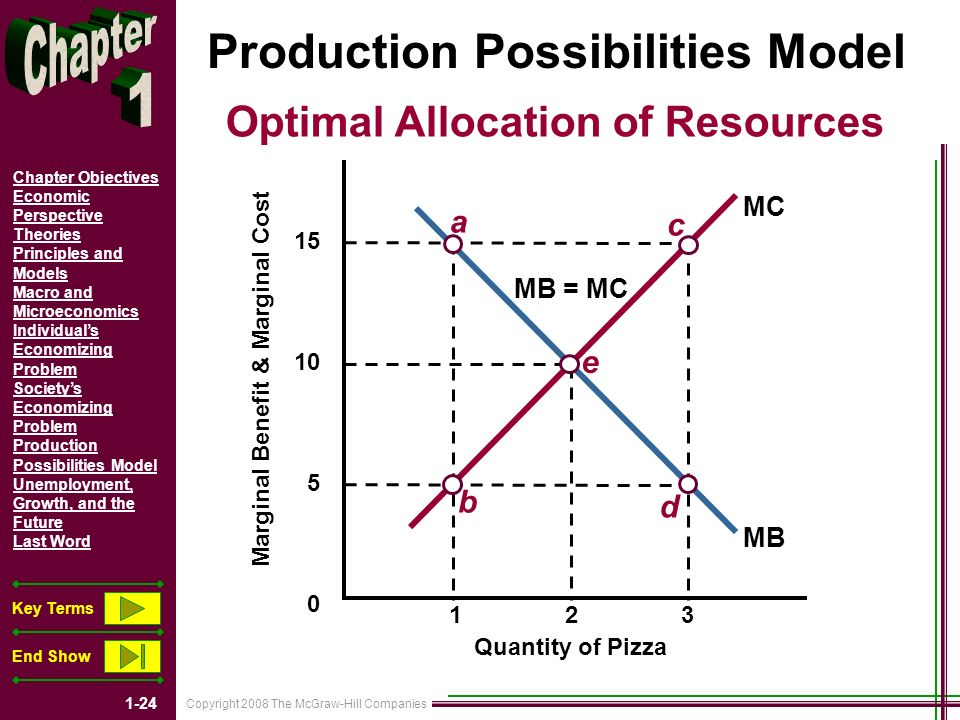 Copyright 2008 The McGraw-Hill Companies 1-24 Chapter Objectives Economic Perspective Theories Principles and Models Macro and Microeconomics Individuals Economizing Problem Societys Economizing Problem Production Possibilities Model Unemployment, Growth, and the Future Last Word Key Terms End Show Production Possibilities Model a b c d e MB = MC MC MB Optimal Allocation of Resources Quantity of Pizza Marginal Benefit & Marginal Cost