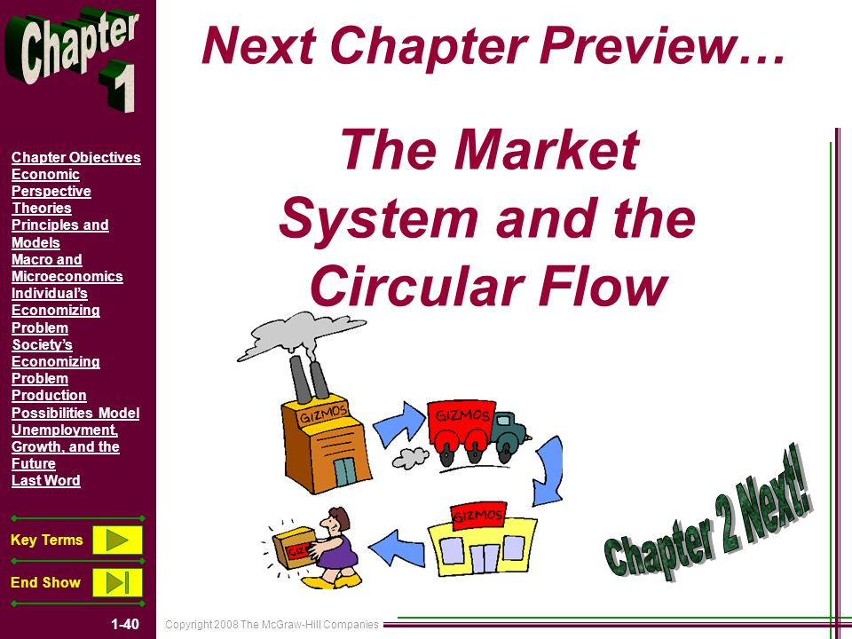 Copyright 2008 The McGraw-Hill Companies 1-40 Chapter Objectives Economic Perspective Theories Principles and Models Macro and Microeconomics Individuals Economizing Problem Societys Economizing Problem Production Possibilities Model Unemployment, Growth, and the Future Last Word Key Terms End Show Next Chapter Preview… The Market System and the Circular Flow