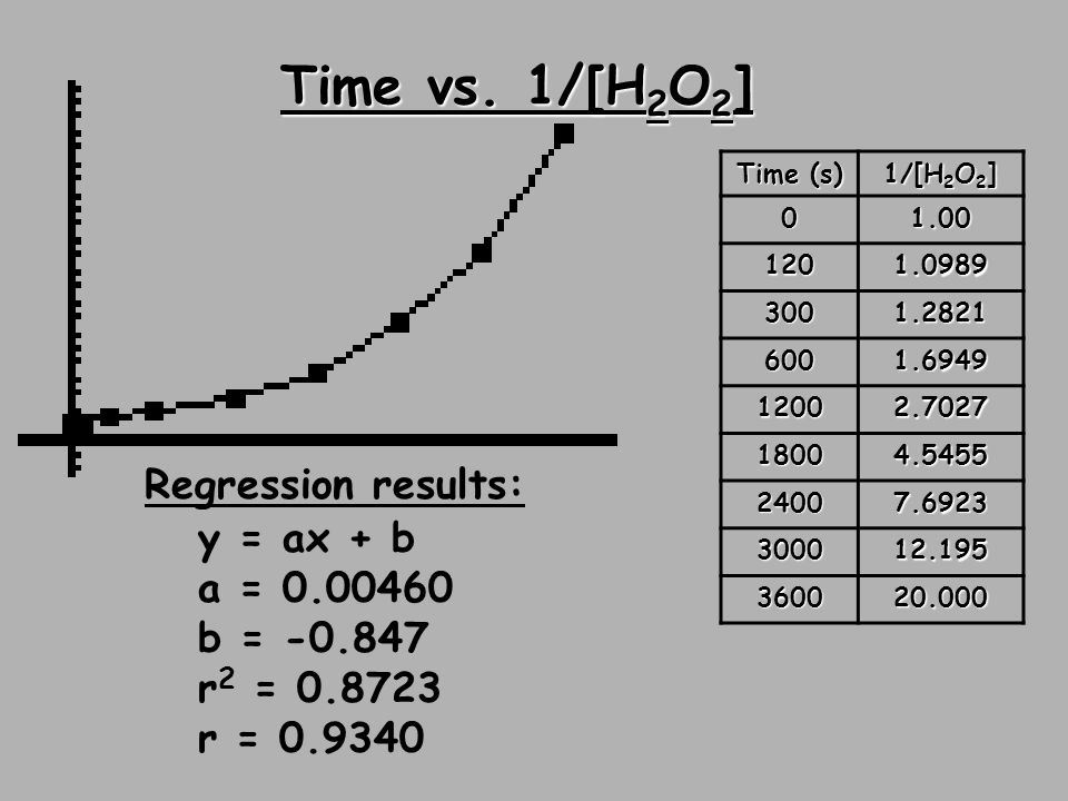 Time vs. 1/[H 2 O 2 ] Time (s) 1/[H 2 O 2 ] 01.00 1201.0989 3001.2821 6001.6949 12002.7027 18004.5455 24007.6923 300012.195 360020.000 y = ax + b a =