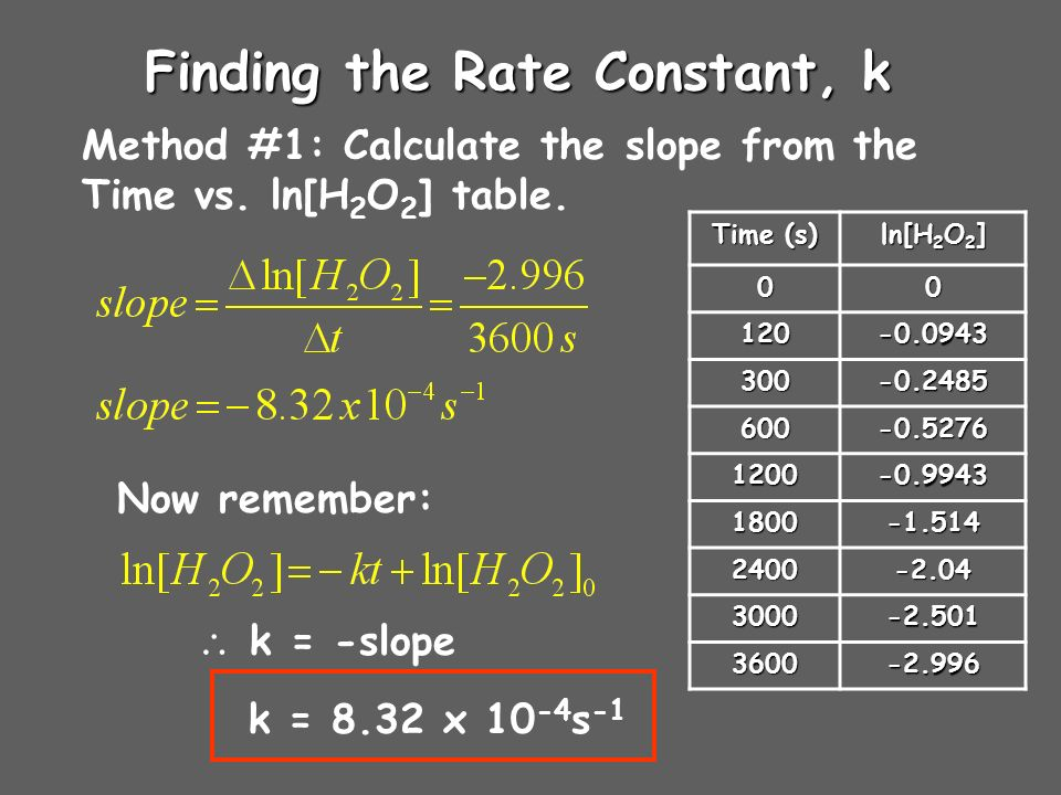 Finding the Rate Constant, k Method #1: Calculate the slope from the Time vs. ln[H 2 O 2 ] table. Time (s) ln[H 2 O 2 ] 00 120-0.0943 300-0.2485 600-0