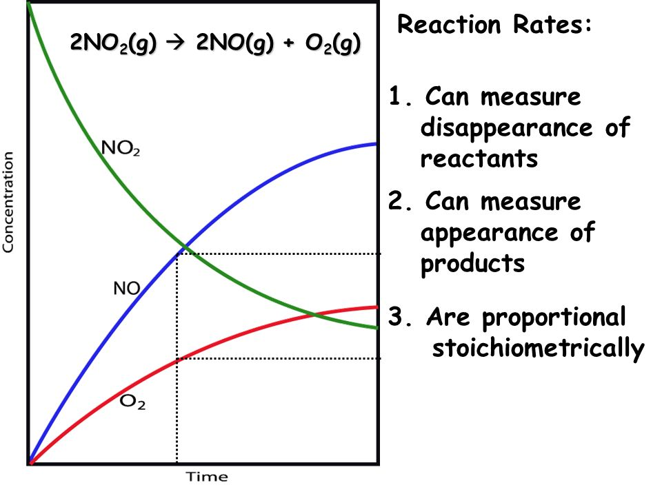 2NO 2 (g) 2NO(g) + O 2 (g) Reaction Rates: 2. Can measure appearance of products 1. Can measure disappearance of reactants 3. Are proportional stoichi