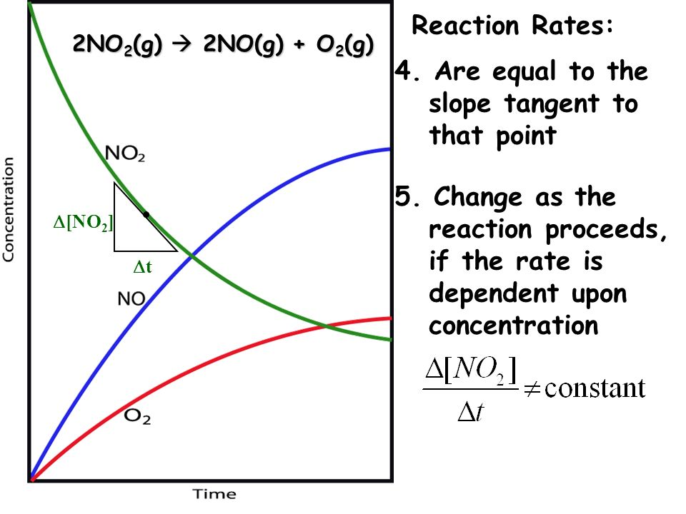 2NO 2 (g) 2NO(g) + O 2 (g) Reaction Rates: 4. Are equal to the slope tangent to that point [NO 2 ] t 5. Change as the reaction proceeds, if the rate i