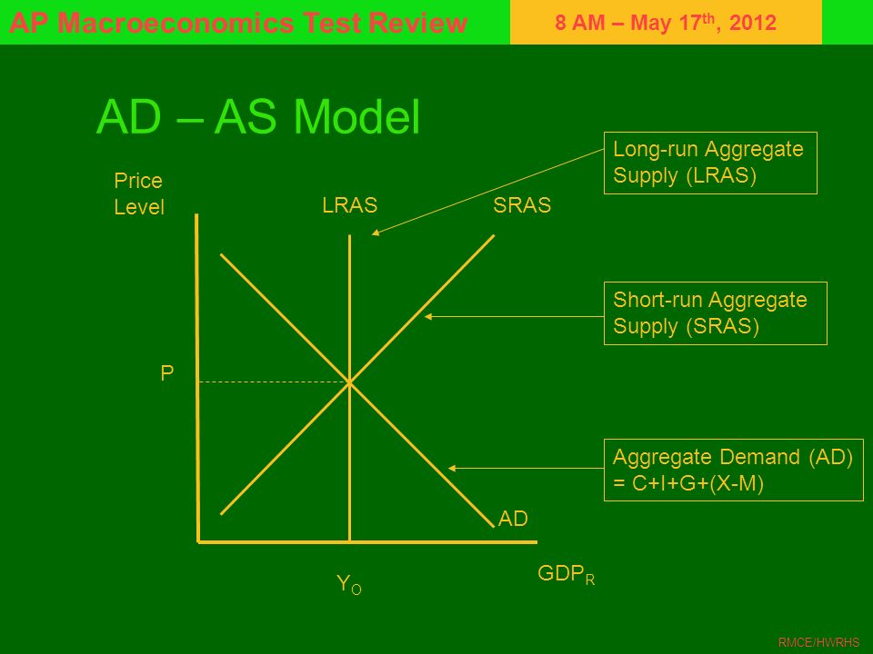 8 AM – May 17 th, 2012 AP Macroeconomics Test Review RMCE/HWRHS AD – AS Model Price Level GDP R LRASSRAS AD YOYO P Aggregate Demand (AD) = C+I+G+(X-M)