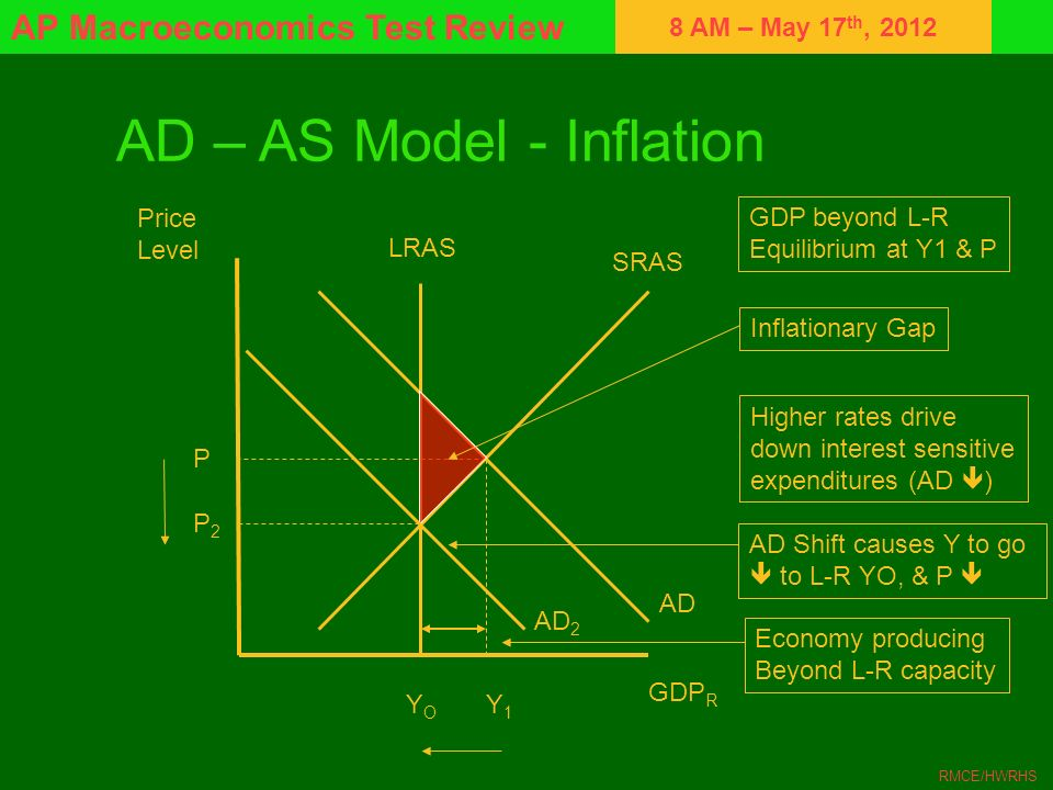 8 AM – May 17 th, 2012 AP Macroeconomics Test Review RMCE/HWRHS AD – AS Model - Inflation Price Level GDP R LRAS SRAS AD YOYO P Y1Y1 Economy producing