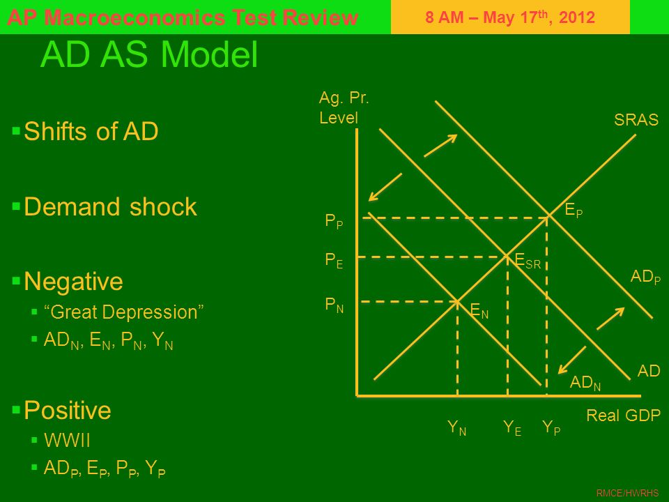 8 AM – May 17 th, 2012 AP Macroeconomics Test Review RMCE/HWRHS AD AS Model Shifts of AD Demand shock Negative Great Depression AD N, E N, P N, Y N Po