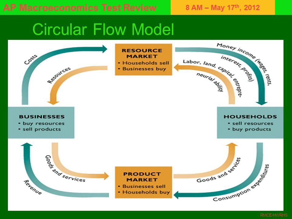 8 AM – May 17 th, 2012 AP Macroeconomics Test Review RMCE/HWRHS Circular Flow Model
