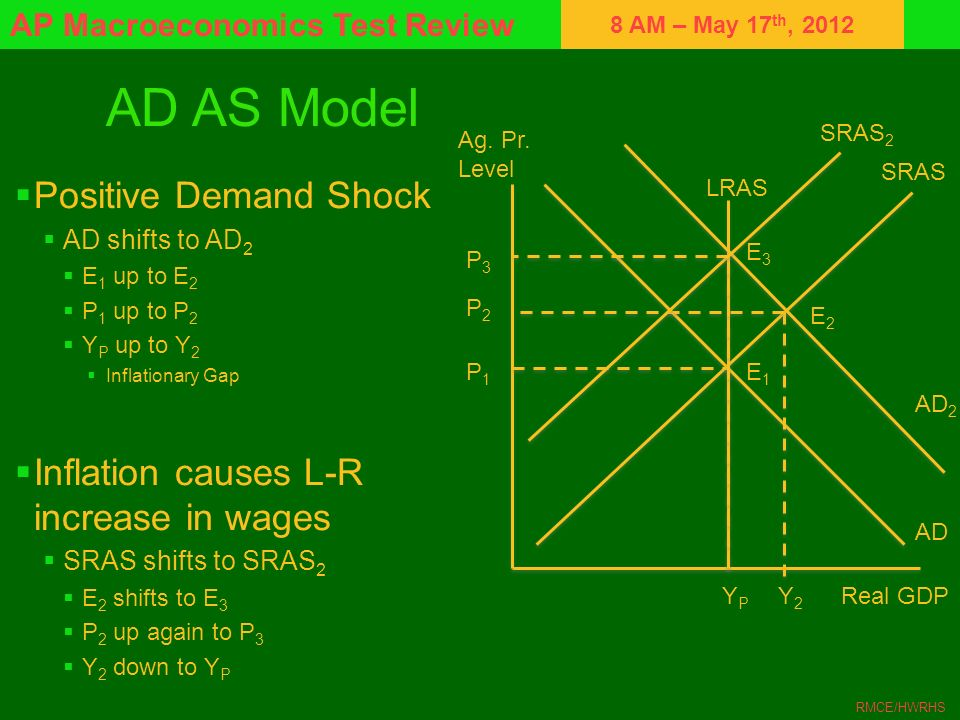 8 AM – May 17 th, 2012 AP Macroeconomics Test Review RMCE/HWRHS AD AS Model Positive Demand Shock AD shifts to AD 2 E 1 up to E 2 P 1 up to P 2 Y P up