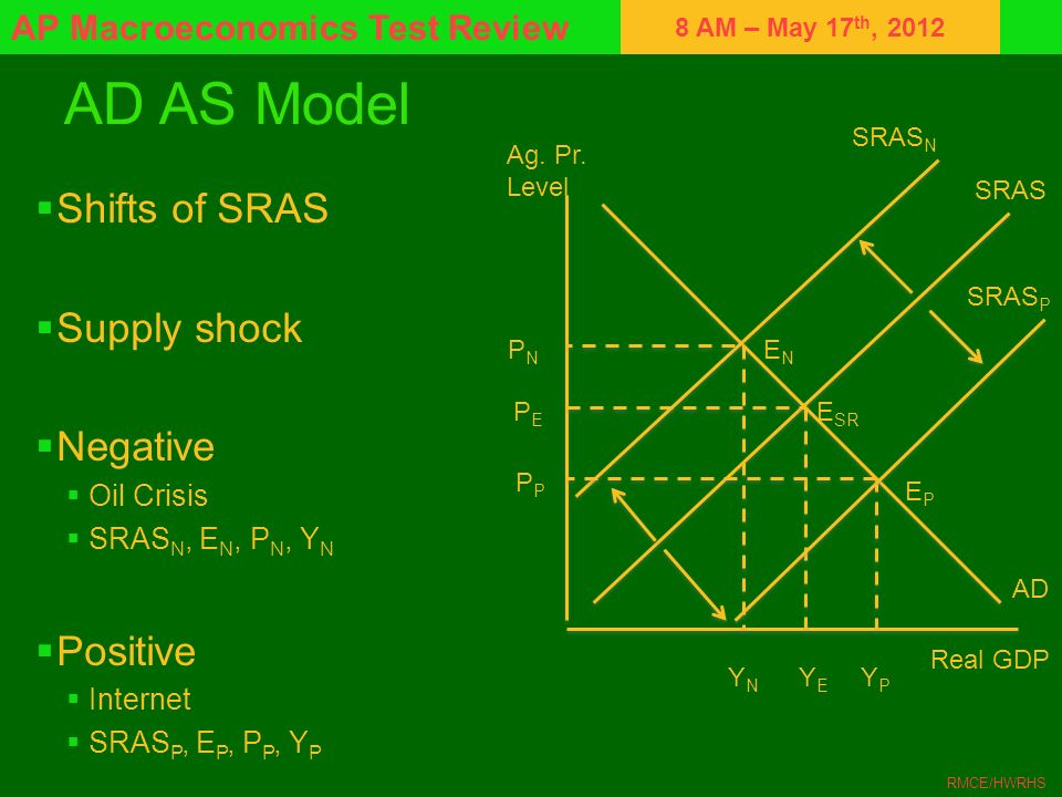 8 AM – May 17 th, 2012 AP Macroeconomics Test Review RMCE/HWRHS AD AS Model Shifts of SRAS Supply shock Negative Oil Crisis SRAS N, E N, P N, Y N Posi