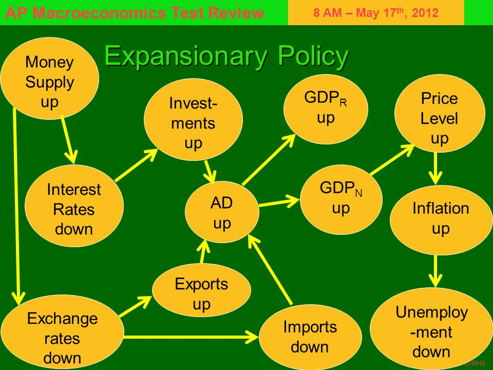 8 AM – May 17 th, 2012 AP Macroeconomics Test Review RMCE/HWRHS Expansionary Policy GDP R up Imports down Price Level up Exports up Unemploy -ment dow
