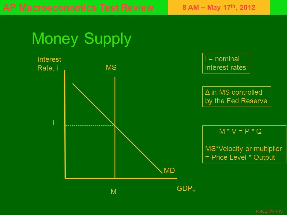 8 AM – May 17 th, 2012 AP Macroeconomics Test Review RMCE/HWRHS Money Supply Interest Rate, i GDP R MS MD M i i = nominal interest rates Δ in MS contr