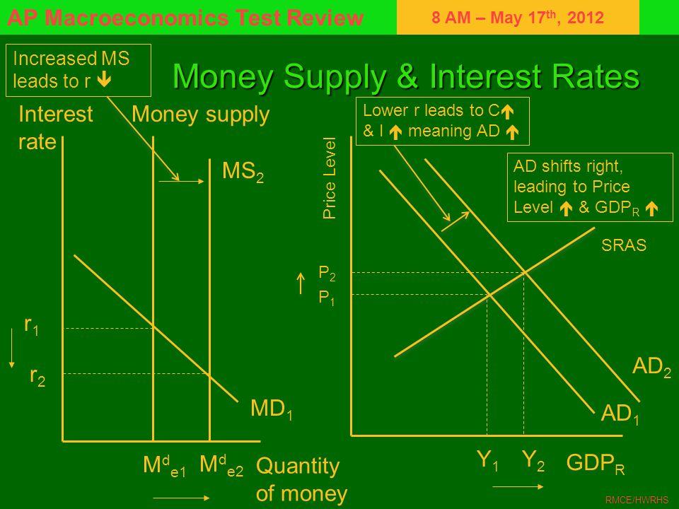 8 AM – May 17 th, 2012 AP Macroeconomics Test Review RMCE/HWRHS Money Supply & Interest Rates Interest rate r1r1 r2r2 M d e1 Money supply MD 1 Quantit