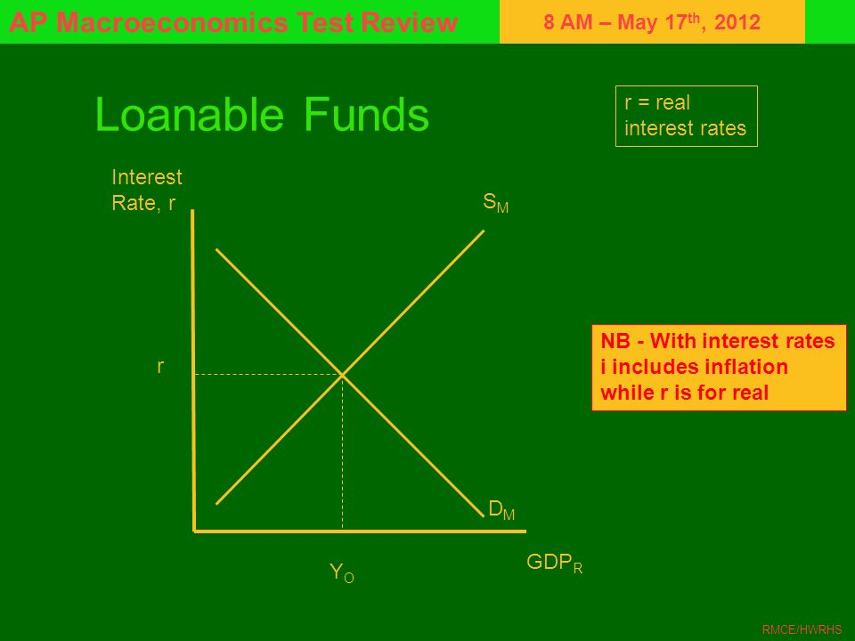 8 AM – May 17 th, 2012 AP Macroeconomics Test Review RMCE/HWRHS Loanable Funds Interest Rate, r GDP R SMSM DMDM YOYO r r = real interest rates NB - Wi