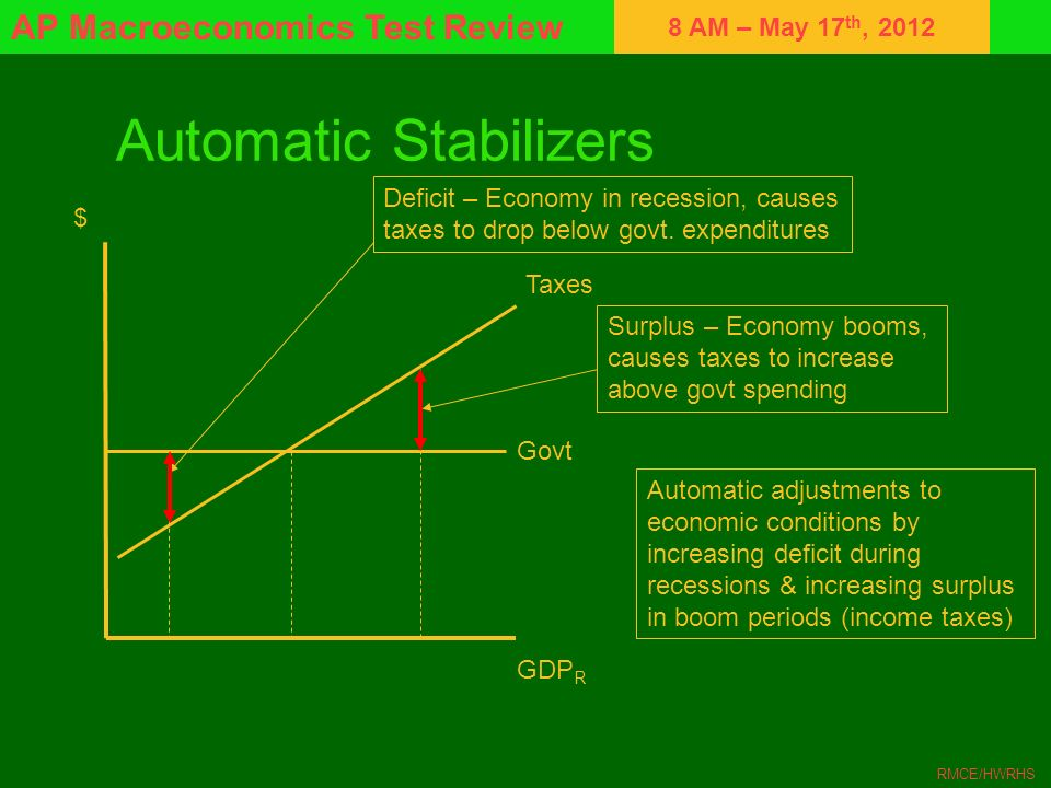8 AM – May 17 th, 2012 AP Macroeconomics Test Review RMCE/HWRHS Automatic Stabilizers $ GDP R Deficit – Economy in recession, causes taxes to drop bel