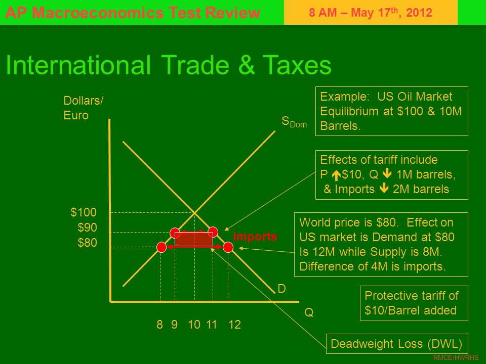 8 AM – May 17 th, 2012 AP Macroeconomics Test Review RMCE/HWRHS International Trade & Taxes Dollars/ Euro Q S Dom D 10 $100 $80 812 Imports Example: U