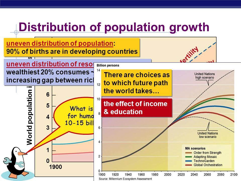 AP Biology Human population growth What factors have contributed to this exponential growth pattern? 1650 500 million 2005 6 billion Industrial Revolu