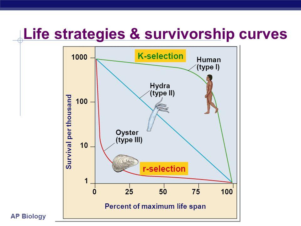 AP Biology Trade offs Number & size of offspring vs. Survival of offspring or parent Number & size of offspring vs. Survival of offspring or parent r-