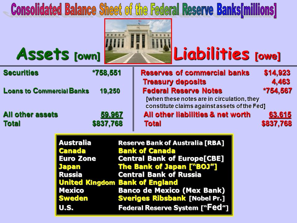 ASSETS Securities [90%]Securities [90%] Loans to Commercial BanksLoans to Commercial Banks LIABILITIES Reserves of Commercial BanksReserves of Commerc