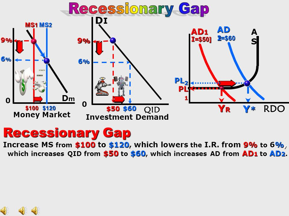 Y * Investment Demand 6 % 0 Money Market $60 ASASASAS 6 % 0 MS 2 AD 2 PL 2 DIDIDIDI DmDmDmDm 120 120 QIDQIDQIDQID I =$60 RDO Ideal Economy 1.MS is at