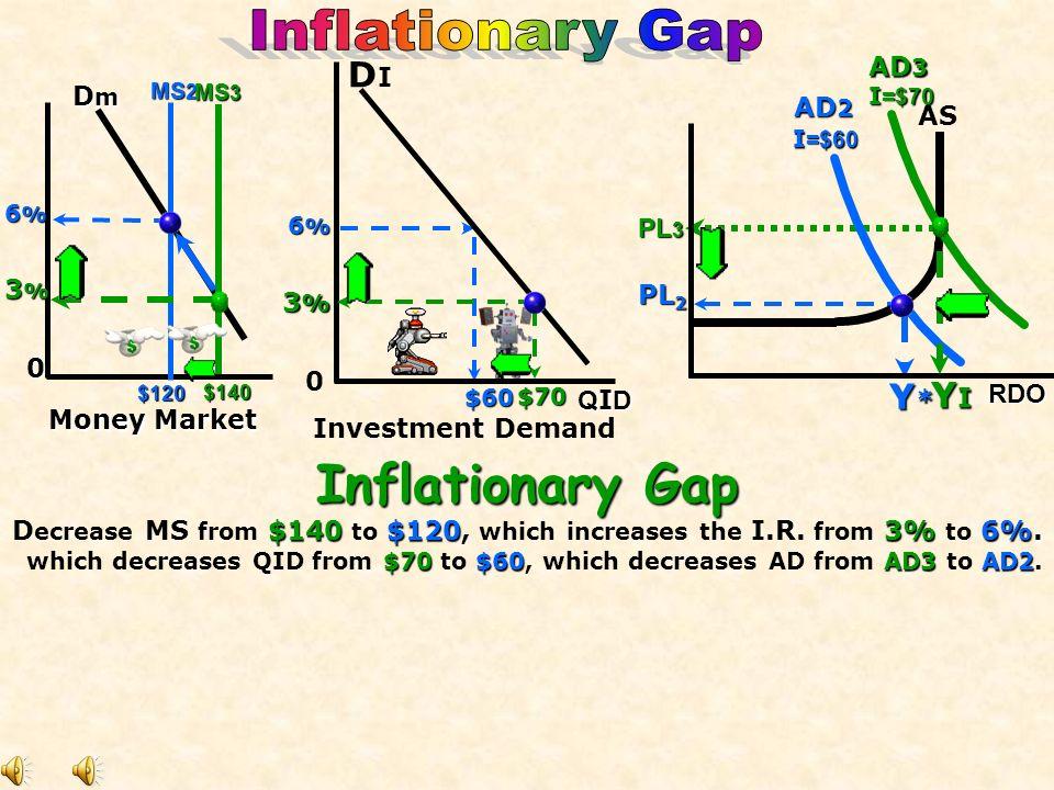 Y R Investment Demand 9 % 0 Money Market $50 ASAS AD 1 PL 1 9 % 0 MS 2 AD 2 PL 2 DIDI DmDmDmDm MS 1 $100 $100 QID I =$50] I =$60 RDO Recessionary Gap