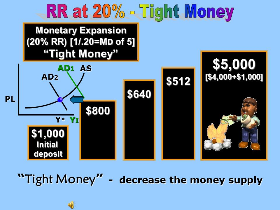 $10,000[$9,000+$1,000] [In 1980, the RR was set at 12 % ; stayed there until 1992; went to 10 % ] E asy M oney E asy M oney AS AD 1 AD 2 Y R Y * PL PL
