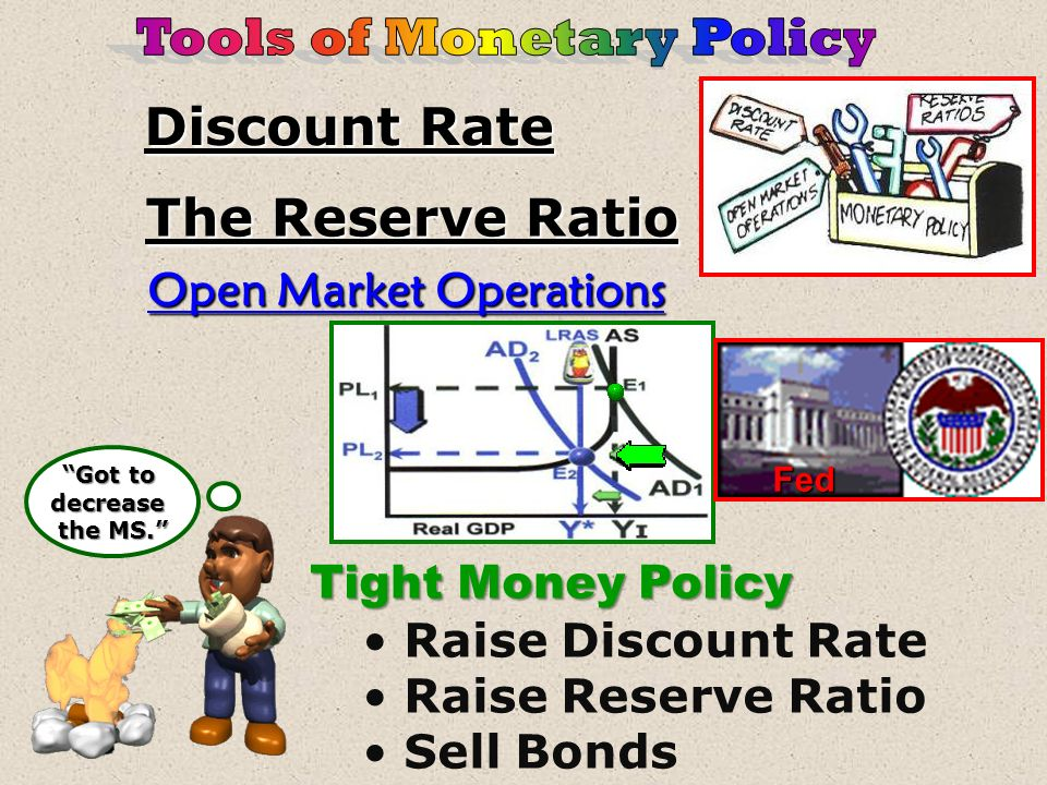 Discount Rate The Reserve Ratio Open Market Operations Easy Money Policy Lower Discount Rate Lower Reserve Ratio Buy Bonds Easy Money Fed
