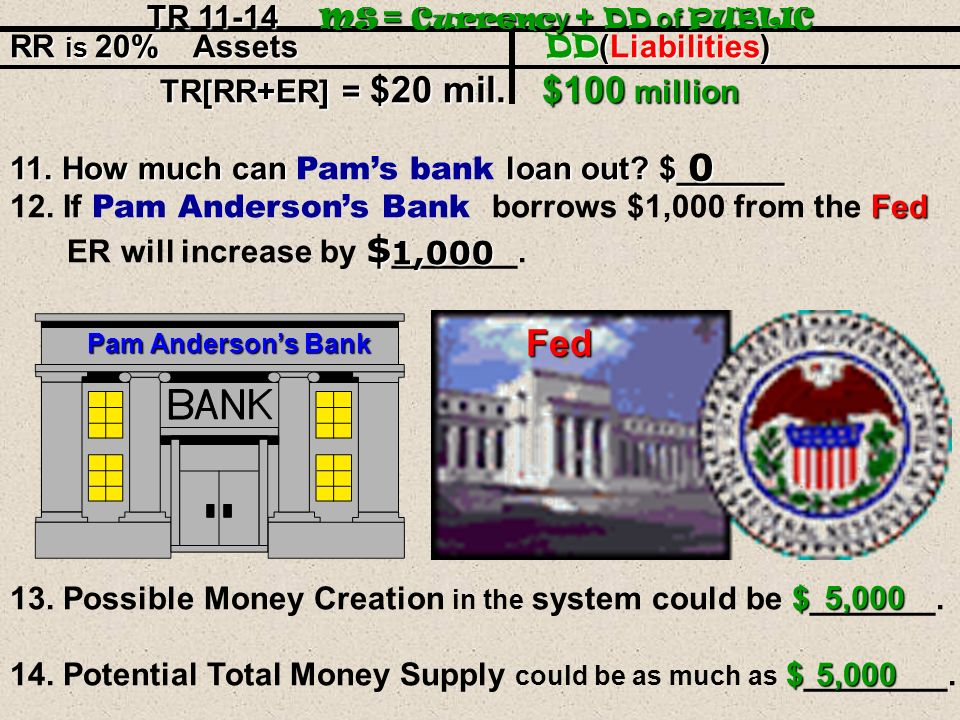RR is 20% Assets DD (Liabilities) TR[RR+ER]=$20 mil. $100 million TR[RR+ER]=$20 mil. $100 million 1.How much can this bank loan out? $______ Pam Ander