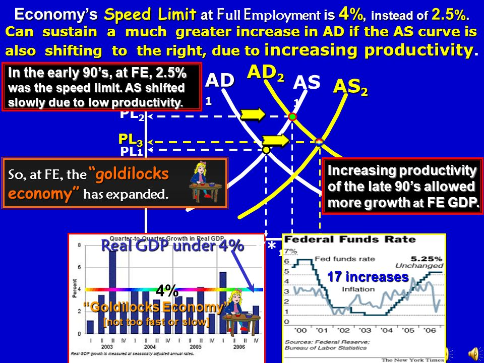 10 8 6 0 If there is INFLATION, MS will be decreased. Y I Y/E mpl. /PL DIDIDIDI AD 1 PL DmDmDmDm Investment Demand Nominal Interest Rate 10 % 8% 6% 0