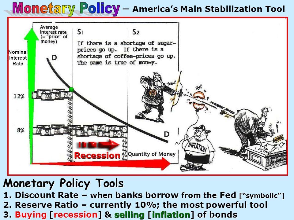 – Americas Main Stabilization ToolInflation NominalInterestRate
