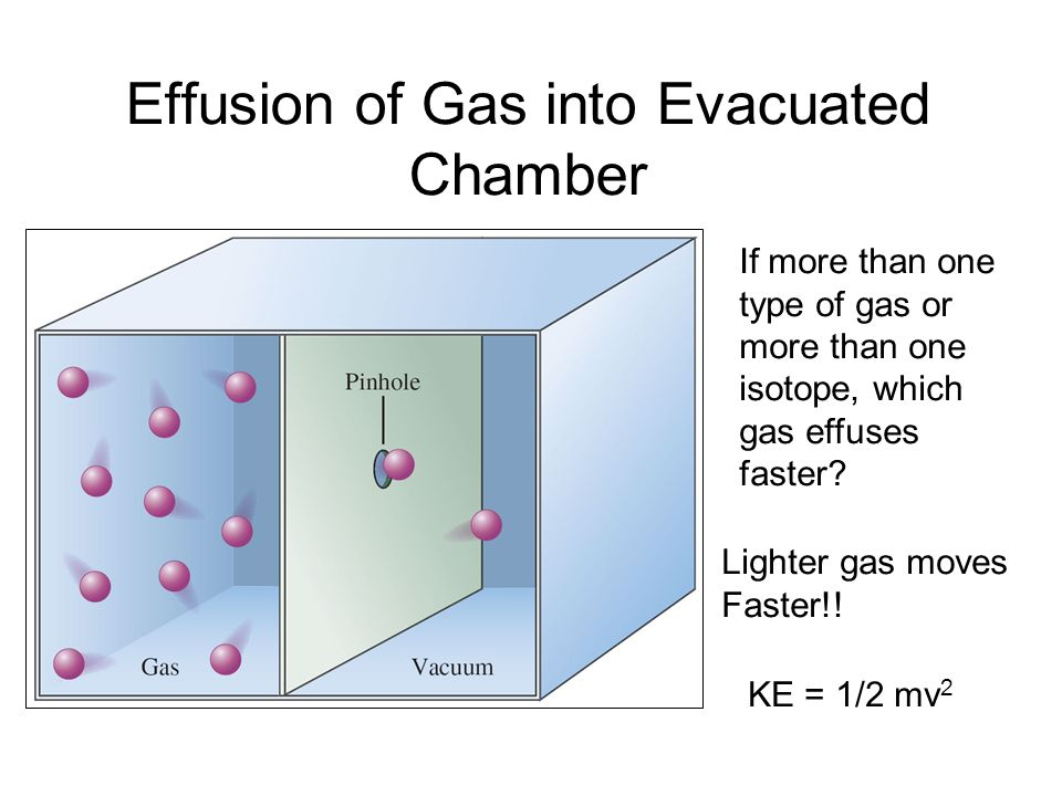 Relative Molecular Speed Distribution of H 2 and UF 6