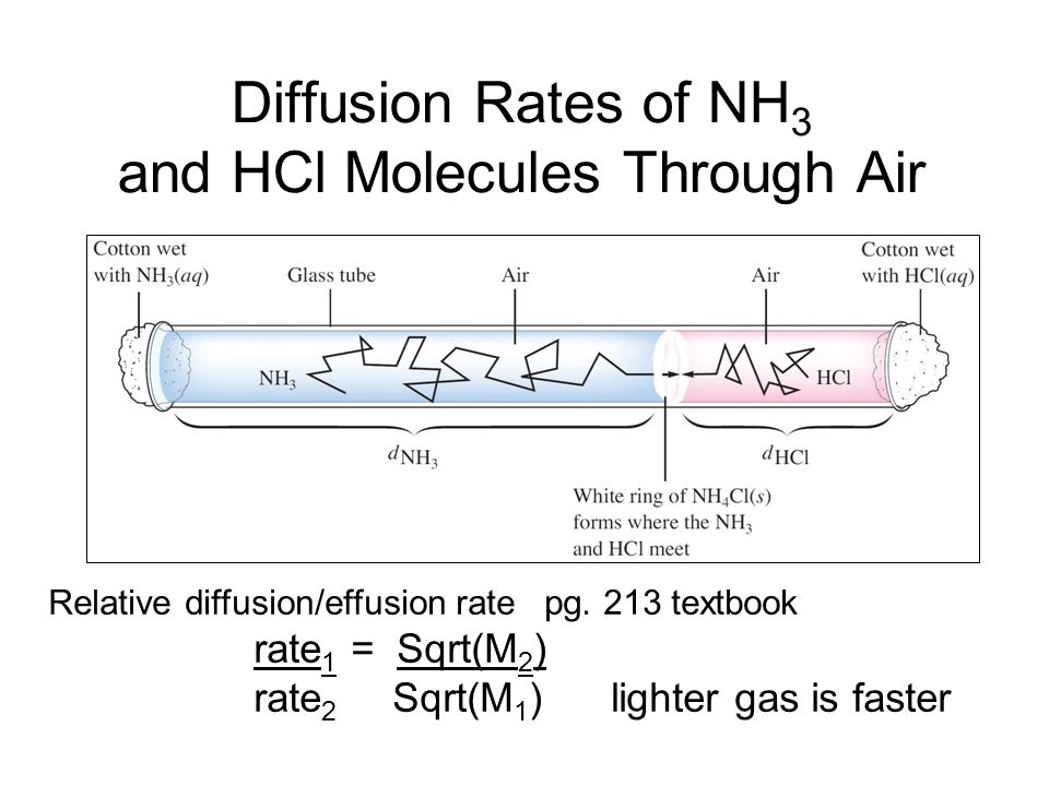 Ideal vs.Real Gases All of the gases are real!!.