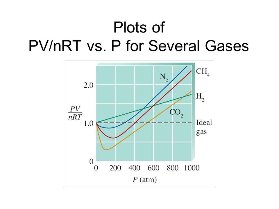 Plot of PV/nRT vs.