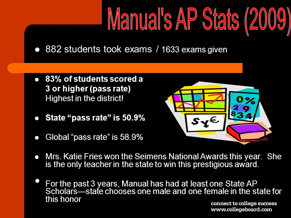 882 students took exams / 1633 exams given 83% of students scored a 3 or higher (pass rate) Highest in the district! State pass rate is 50.9% Global p