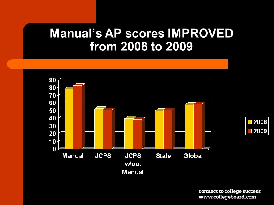Manuals AP scores IMPROVED from 2008 to 2009