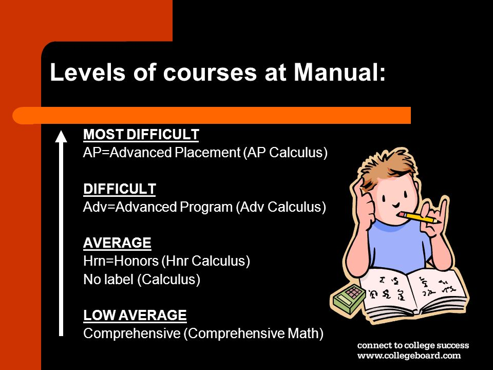 Levels of courses at Manual: MOST DIFFICULT AP=Advanced Placement (AP Calculus) DIFFICULT Adv=Advanced Program (Adv Calculus) AVERAGE Hrn=Honors (Hnr
