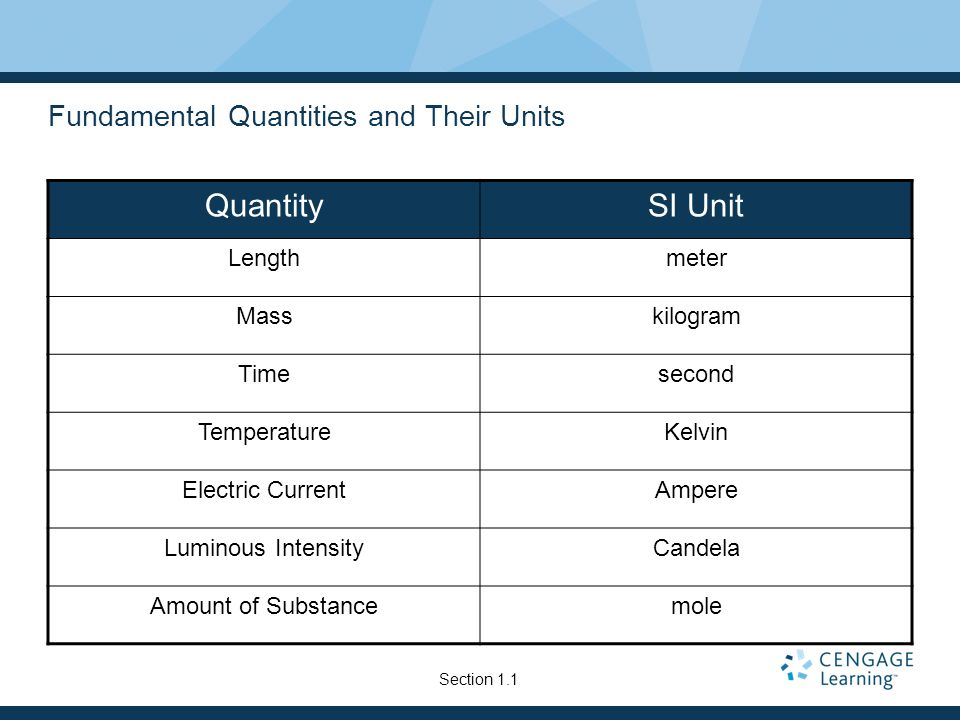Fundamental Quantities and Their Units QuantitySI Unit Lengthmeter Masskilogram Timesecond TemperatureKelvin Electric CurrentAmpere Luminous Intensity