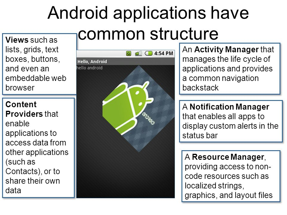 Android applications have common structure Views such as lists, grids, text boxes, buttons, and even an embeddable web browser Content Providers that enable applications to access data from other applications (such as Contacts), or to share their own data A Resource Manager, providing access to non- code resources such as localized strings, graphics, and layout files A Notification Manager that enables all apps to display custom alerts in the status bar An Activity Manager that manages the life cycle of applications and provides a common navigation backstack