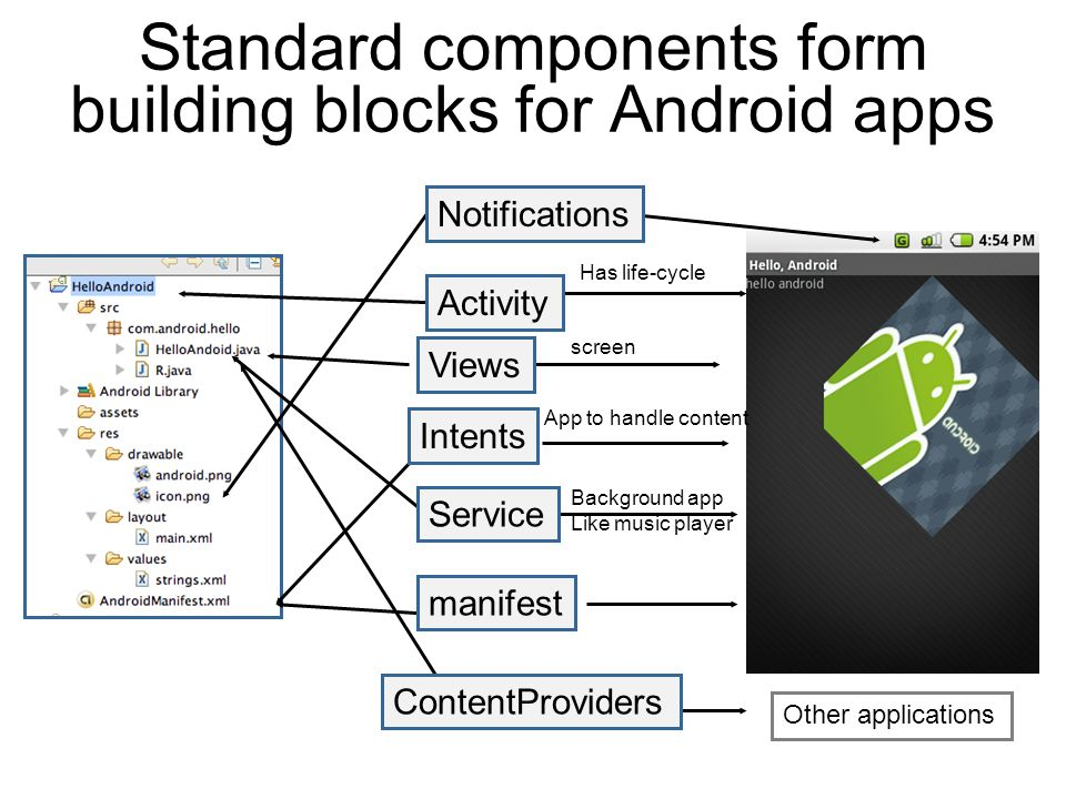Standard components form building blocks for Android apps Other applications Has life-cycle screen App to handle content Background app Like music player Views manifest Activity Intents Service Notifications ContentProviders
