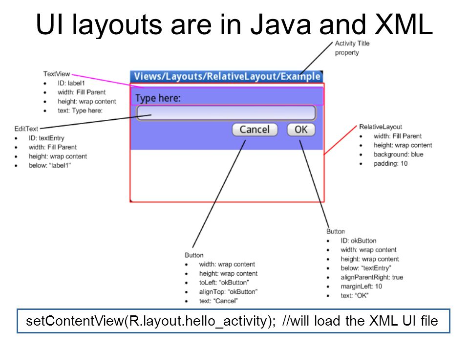 UI layouts are in Java and XML setContentView(R.layout.hello_activity); //will load the XML UI file