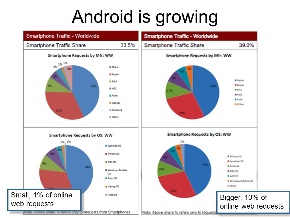 Bruce Scharlau, University of Aberdeen, 2009 Android is growing Small, 1% of online web requests Bigger, 10% of online web requests