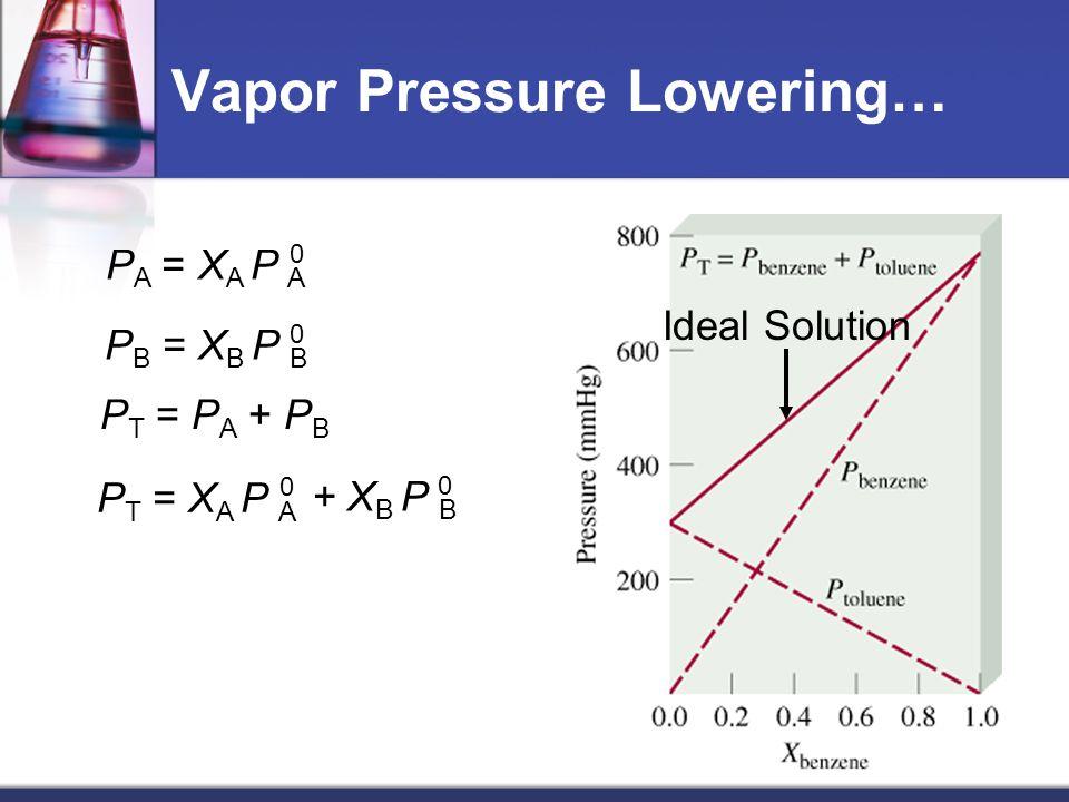 Vapor Pressure Lowering… P B = X B P B 0 P T = P A + P B P T = X A P A 0 + X B P B 0 P A = X A P A 0 Ideal Solution