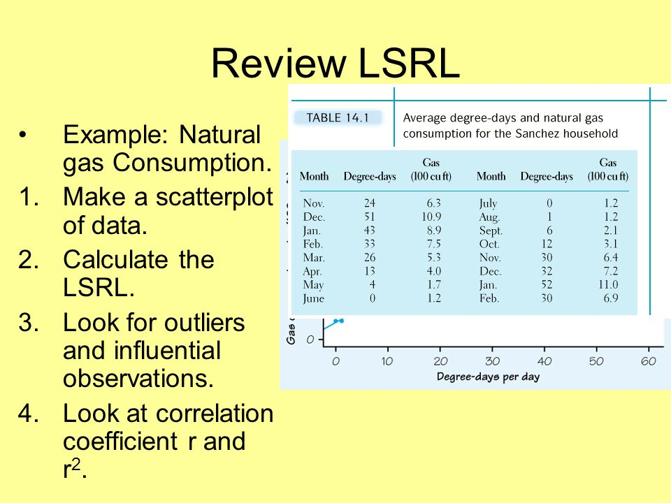 Review LSRL Example: Natural gas Consumption. 1.Make a scatterplot of data.