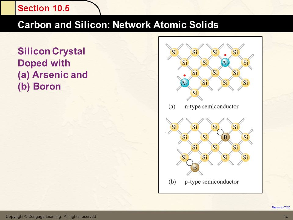 Section 10.5 Carbon and Silicon: Network Atomic Solids Return to TOC Copyright © Cengage Learning.