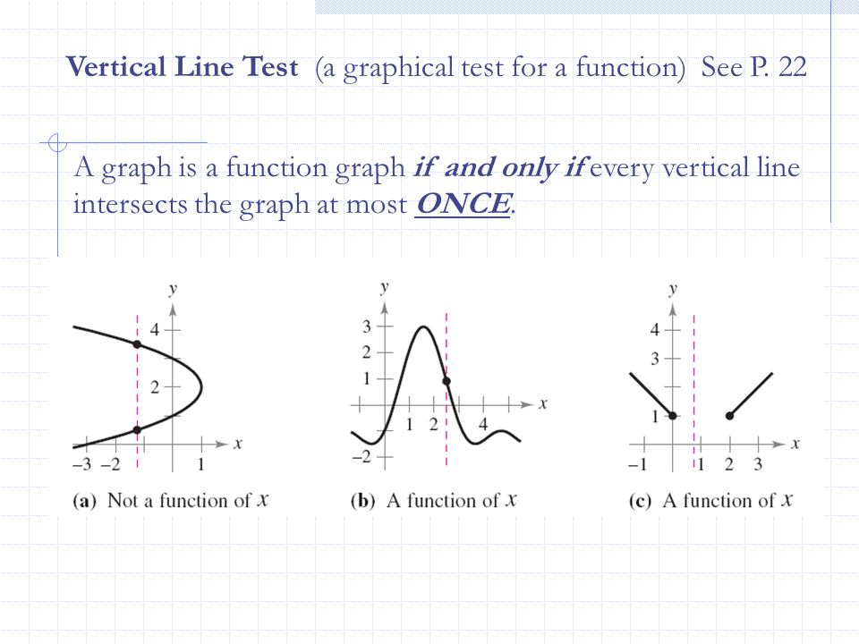 Vertical Line Test (a graphical test for a function) See P. 22 A graph is a function graph if and only if every vertical line intersects the graph at