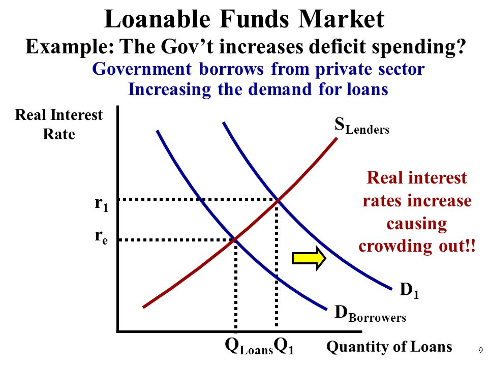 Real Interest Rate 9 D Borrowers S Lenders Loanable Funds Market Quantity of Loans Q Loans D1D1 rere r1r1 Q1Q1 Example: The Govt increases deficit spe