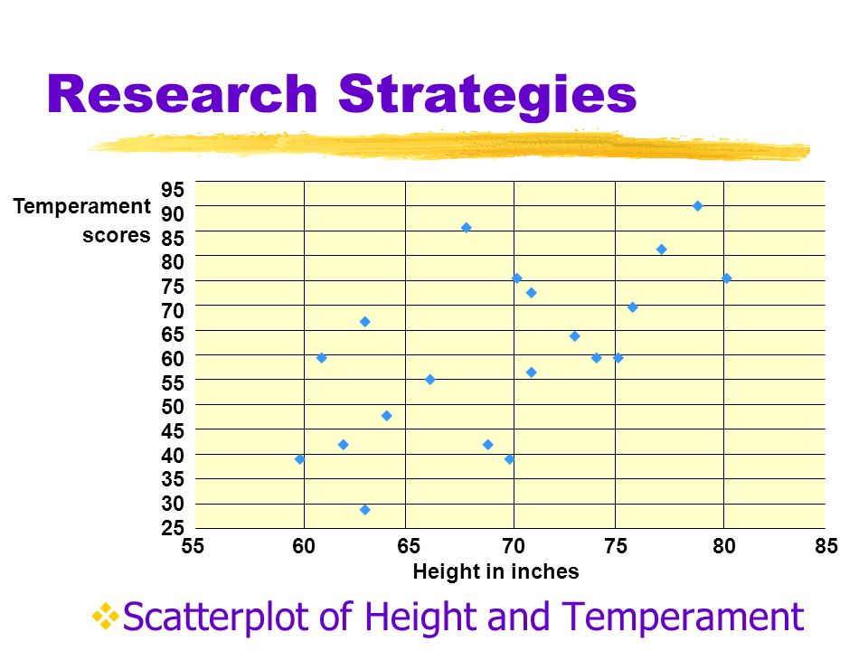 Research Strategies Height and Temperament of 20 Men 1 2 3 4 5 6 7 8 9 10 11 12 13 14 15 16 17 18 19 20 80 63 61 79 74 69 62 75 77 60 64 76 71 66 73 70 63 71 68 70 75 66 60 90 60 42 60 81 39 48 69 72 57 63 75 30 57 84 39 Subject Height in Inches Temperament Subject Height in Inches Temperament