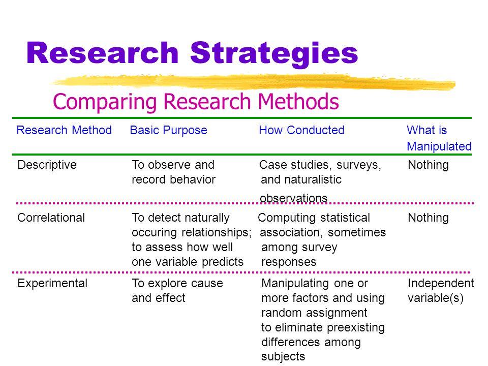 Research Strategies Design of the subliminal tapes experiment Subliminal tape content Self-esteem Memory Self-esteem Tape label
