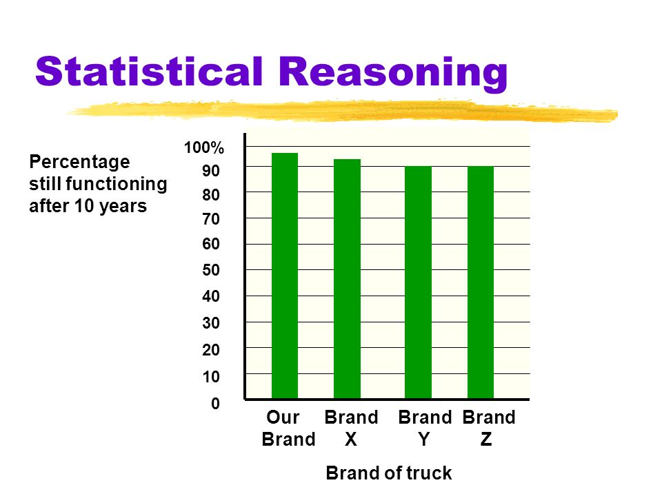 Statistical Reasoning Mode the most frequently occurring score in a distribution Mean the arithmetic average of a distribution obtained by adding the scores and then dividing by the number of scores Median the middle score in a distribution half the scores are above it and half are below it