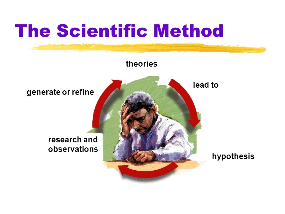 The Scientific Method generate or refine research and observations lead to hypothesis theories