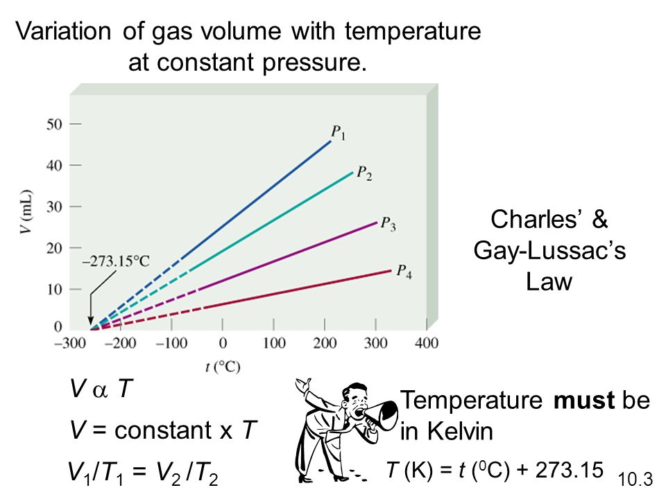 Variation of gas volume with temperature at constant pressure. 10.3 V T V = constant x T V 1 /T 1 = V 2 /T 2 T (K) = t ( 0 C) + 273.15 Charles & Gay-L